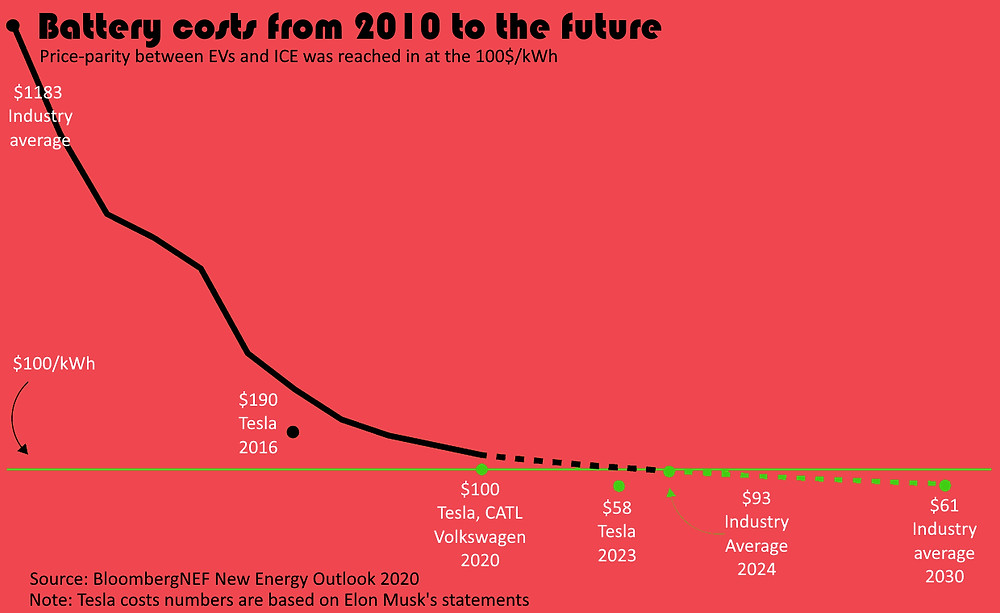 Graph showing battery costs from 2010 until the future