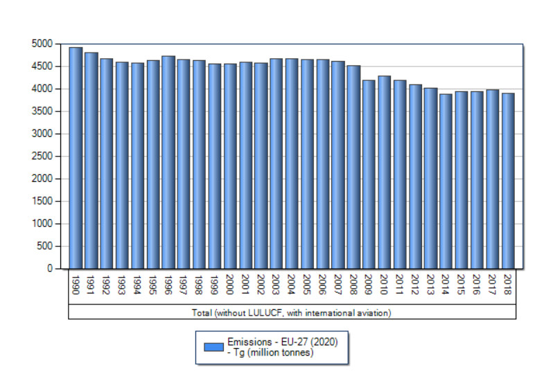 EU emissions from 1990 until 2018