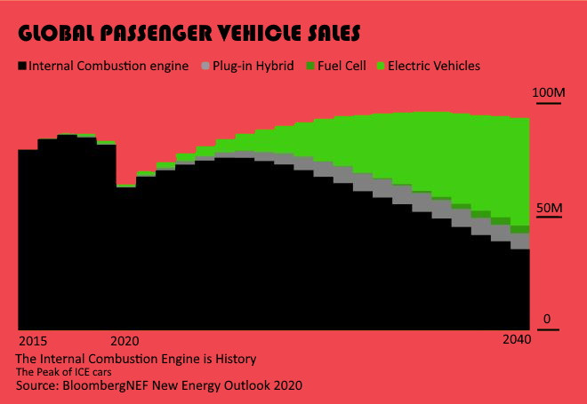 Graph with global passenger vehicle sales from 2015 to 2040