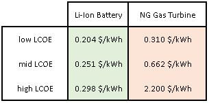 Levelized Cost of Energy of Li-ion Battery and Natural Gas, Gas Turbine