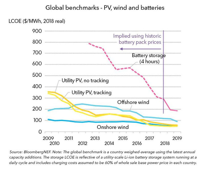 Graph showing the decrease in Battery prices from 2013 to 2019