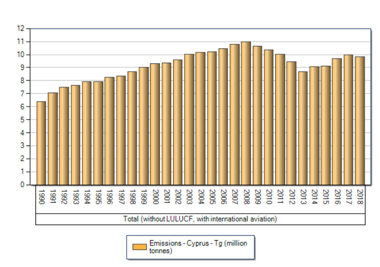 Greenhouse Gas emissions in Cyprus from 1990s to 2018