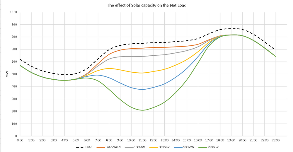 The load curve of Cyprus 2030 with the effect of solar