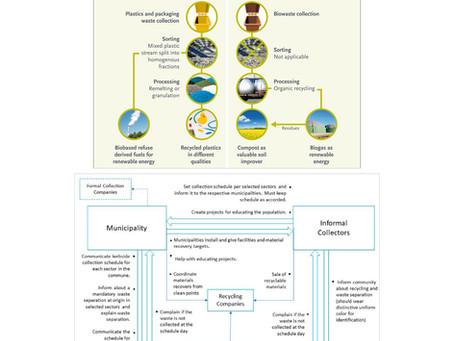Kenya Sustainable Cities - Organic Waste and Bioplastics