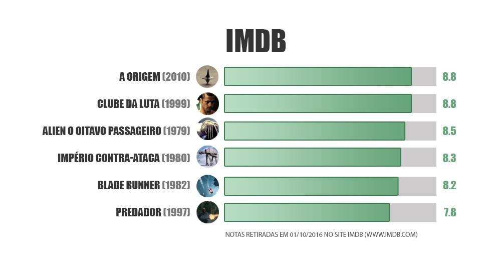 Notas IMDB de filmes
