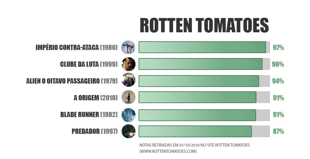Notas do Rotten Tomatoes de filmes