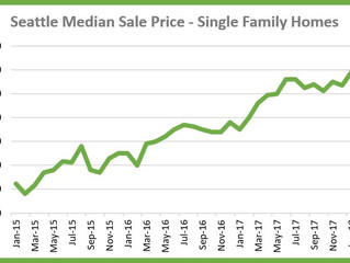 What month should I sell a home in Seattle to get the most money?