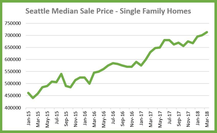 Seattle Median Sale Price March 2018