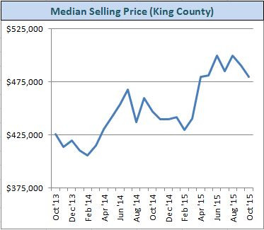 King County real estate - median selling price