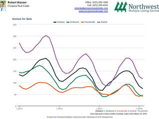 Comparing real estate prices and options in Redmond, Kirkland, Woodinville, and Bothell