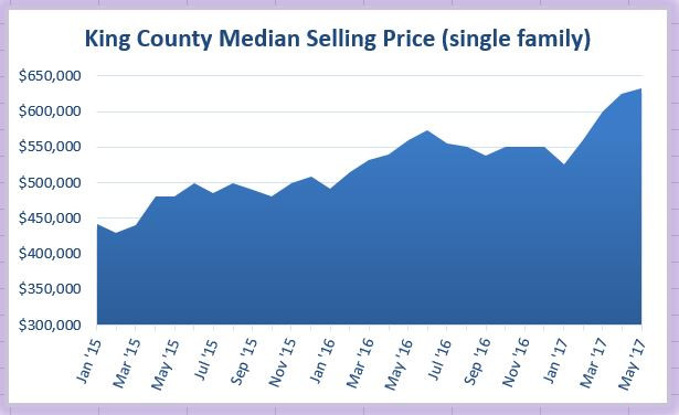 Greater Seattle Real Estate Trends - King County Median Selling Price Jan 2015 to May 2017