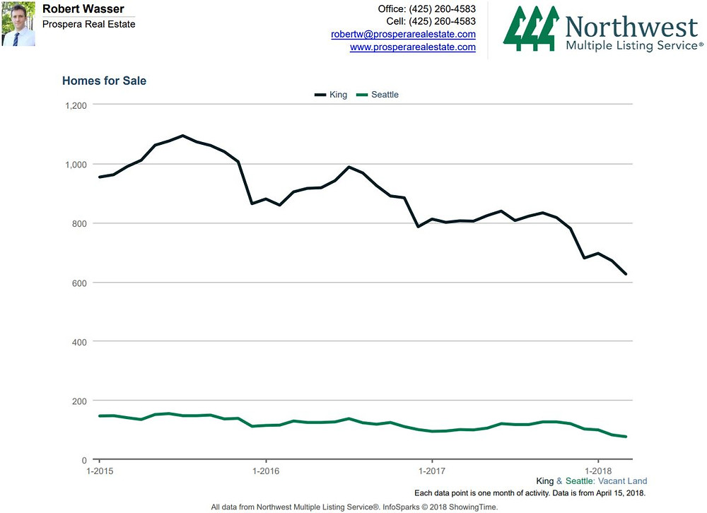 How much does vacant land cost in Seattle - vacant land for sale in Seattle and King County