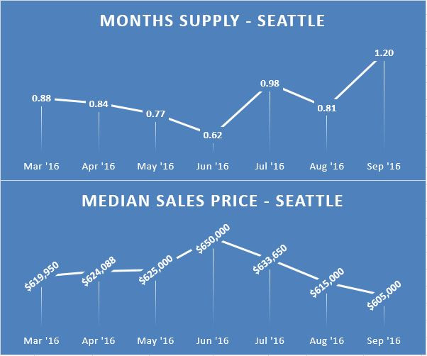 Seattle Real Estate Home Values and Supply
