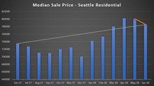 Are home prices dropping in Seattle?
