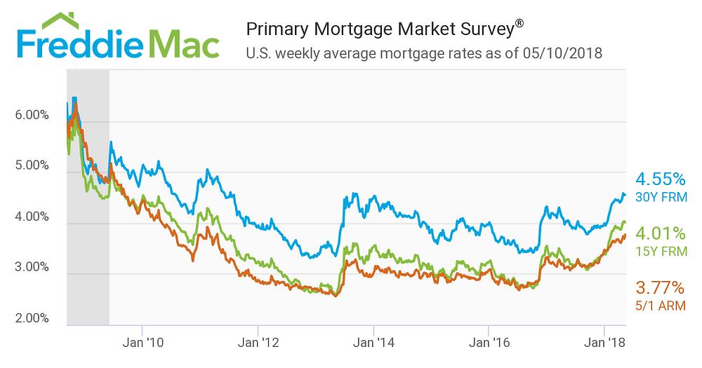 Average Mortgage Interest Rates 2009 to 2018