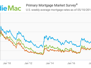 What's going on with mortgage interest rates these days?