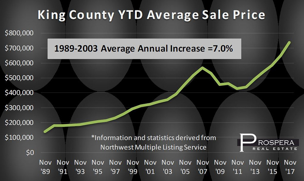 Will home prices keep rising in Seattle? Historic King County Data