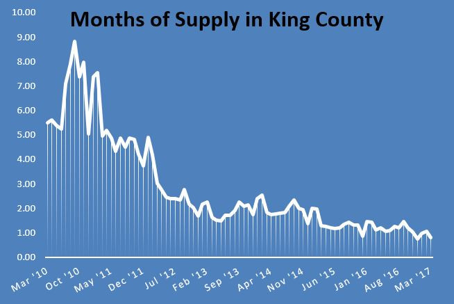 Greater Seattle Real Estate Trends - months of supply in King County