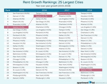 Are rents dropping in Seattle? Yes and No