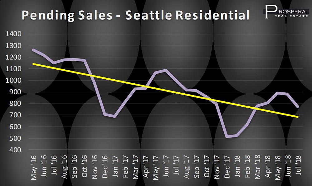 Seattle Pending Sales as of August 1st, 2018