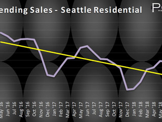 Home buyer demand falls as recent Seattle real estate trends continue