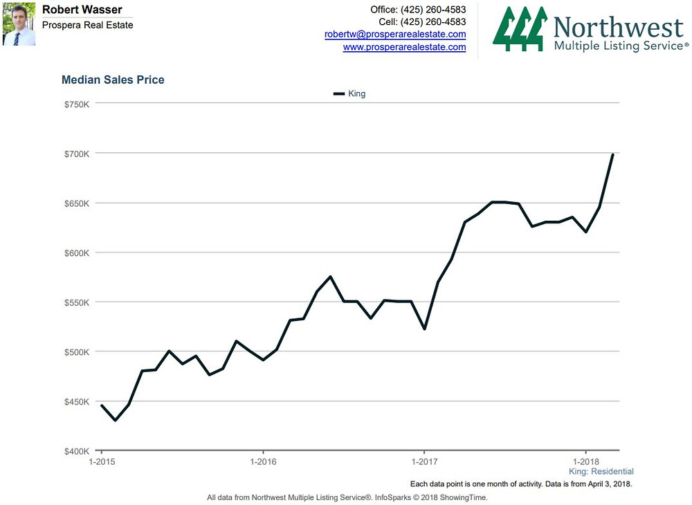 King County Median House Price