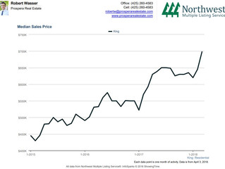 King County median house price now nearly 700k, up 8.2% since February.