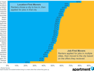 Why Are People Moving to Seattle? For the Job, or for the City?