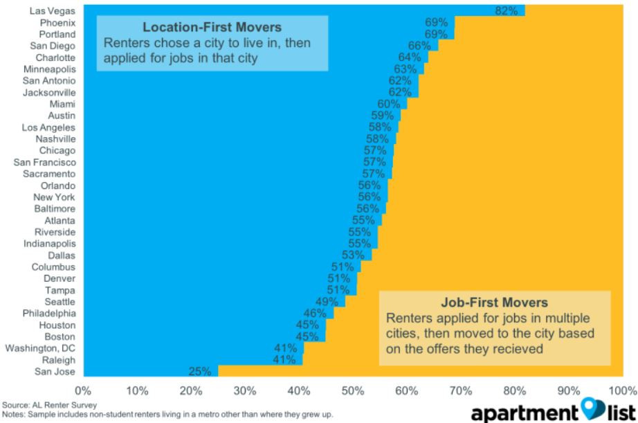 Why are people moving to Seattle?