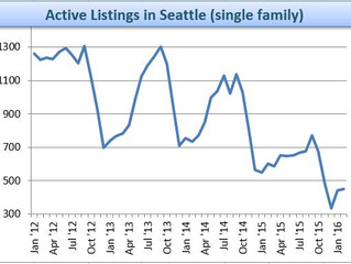 Greater Seattle Real Estate Trends for March, 2016
