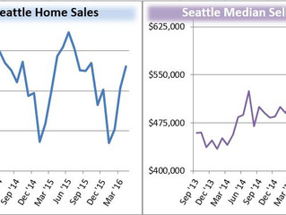 Greater Seattle Real Estate Trends for May, 2016