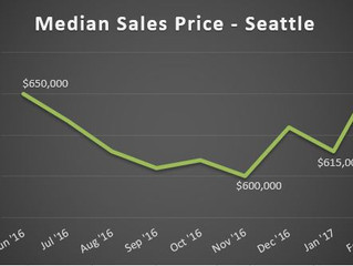 Greater Seattle Real Estate Trends for October, 2017