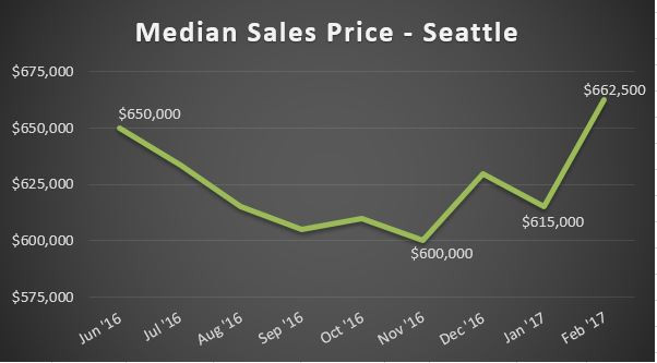 Seattle Real Estate Data - Median Sale Price June 2016 to February 2017