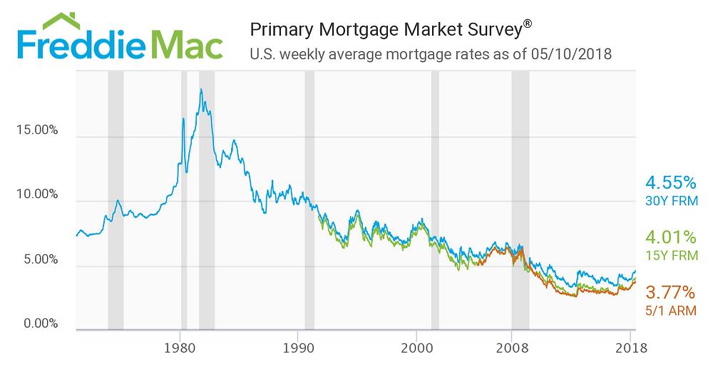 Average Mortgage Interest Rates 1971 to 2018