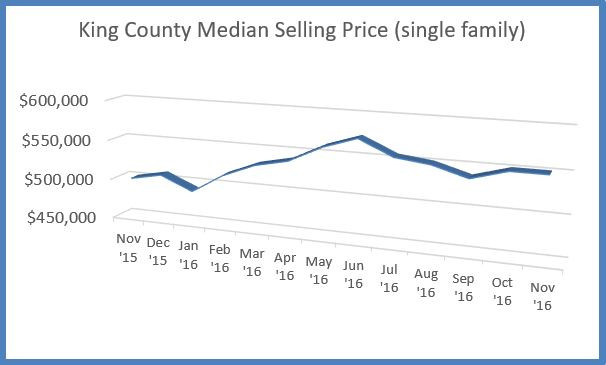 King County Median Selling Price Nov 2015 to Nov 2016