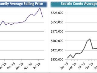Greater Seattle Real Estate Trends for September, 2016