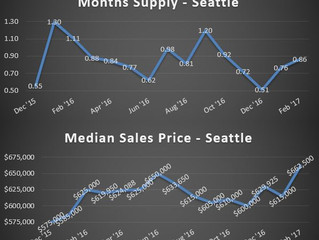 Greater Seattle real estate trends mirror last year - prices spiked through holidays
