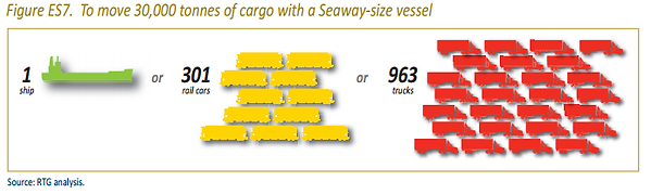 Figure ES7. To move 30,000 tonnes of cargo with a Seaway-size vessel