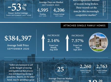 October 2020 Market Stats - Madison & Company Properties