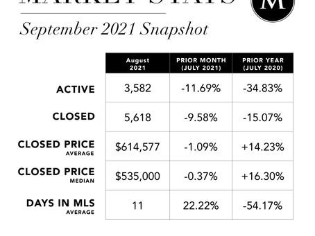 Madison & Co. Properties September 2021 Market Stats Snapshot