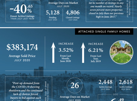 August Stats - Madison & Company Properties