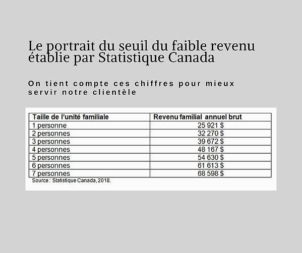 Seuil faible revenu Gatineau