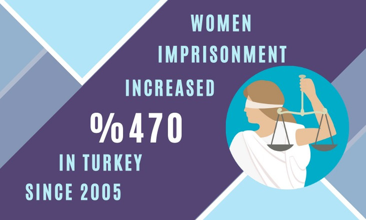 WOMEN IMPRISONMENT IN TURKEY INCREASED %470