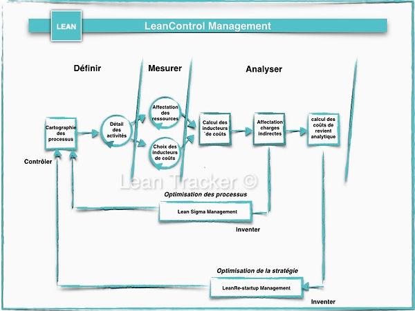Lean Do Business By Lean Tracker