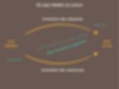 Coaching de développement personnel By Lean Tracker