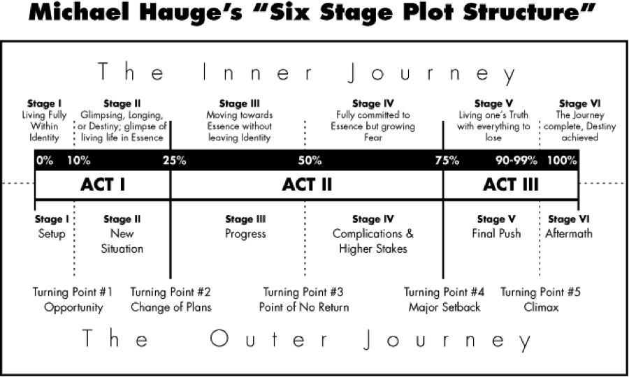 Six stage plot structure