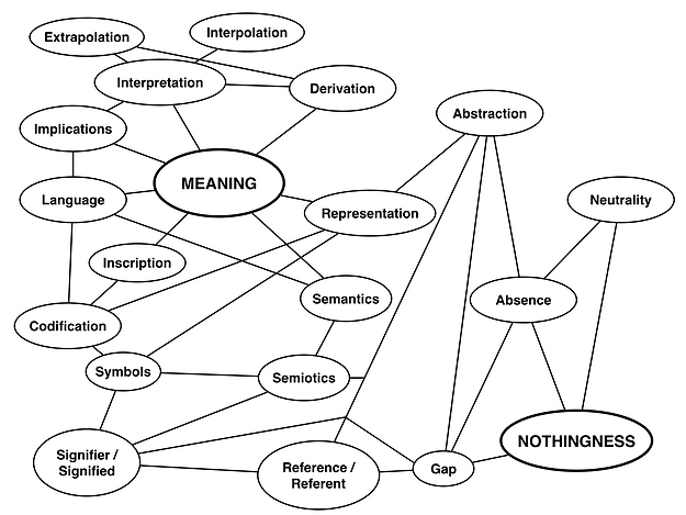 Meaning Nothingness Relationship Diagram
