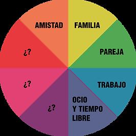 Gráfico técnica del quesito psicología