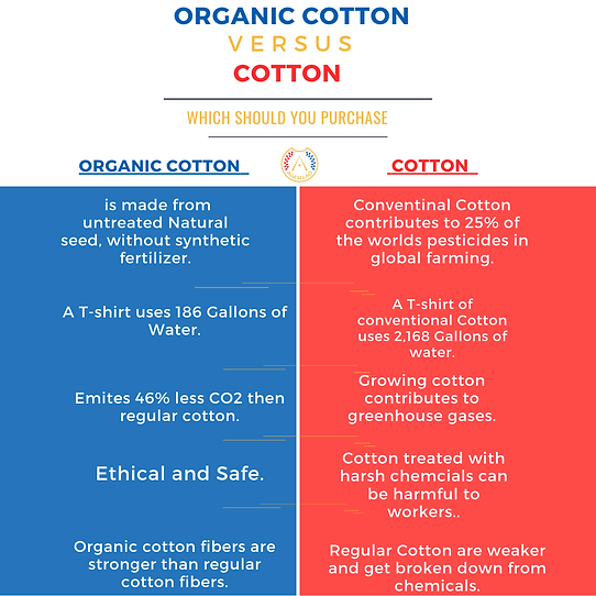 Growing cotton contributes to greenhouse