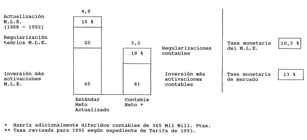 COMPARACIÓN DE BASES Y TASAS DE RETRIBUCIÓN FRENTE A VALORES REALES DE ACTIVOS DE GENERACIÓN.